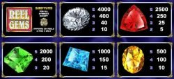 Paytable of free slot Reel Gems