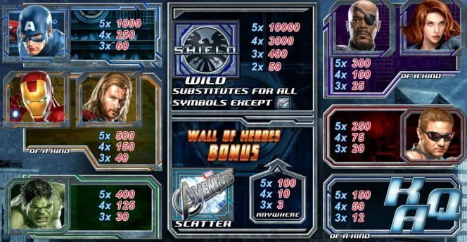 Paytable of online slot machine The Avengers