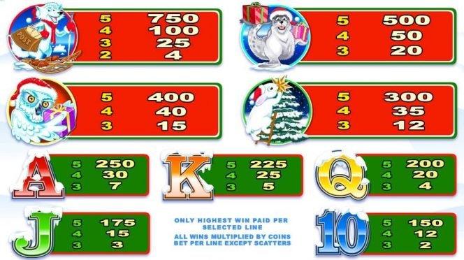 Tabla de pagos de la tragaperras gratis Santa Paws