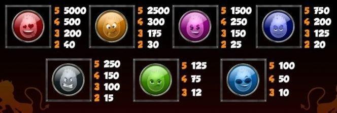 Devils delight Soul Reaper Bonus Game