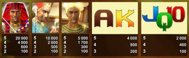 Joc de aparate gratis online Anubix - tabel de câștiguri