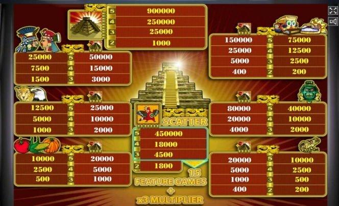 Tabla de pagos de la tragaperras gratis Aztec Treasure