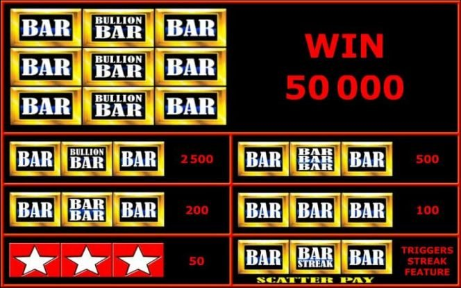 Paytable of online casino slot Bullion Bars