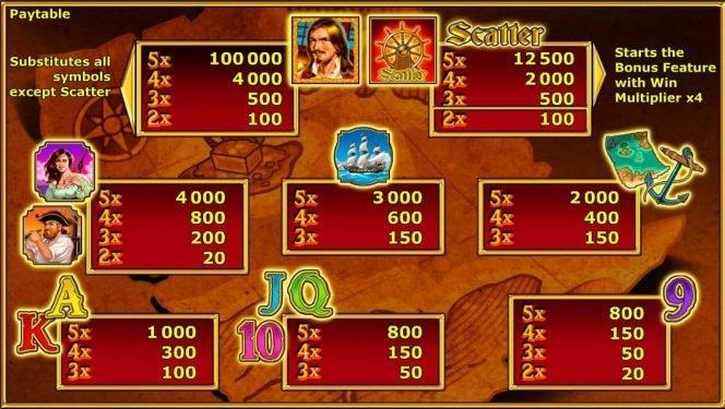 Paytable of online casino slot machine Captain Venture