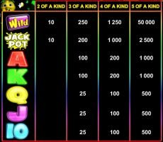 Paytable of Easy Peasy Lemon Squeezy online slot