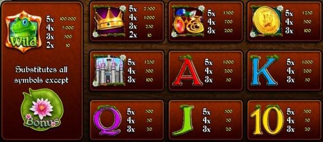 Online casino nyerőgép Frogs Fairy Tale