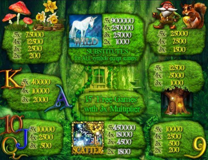Kifizetési táblázat képe a Magic Forest ingyenes online casino játékból