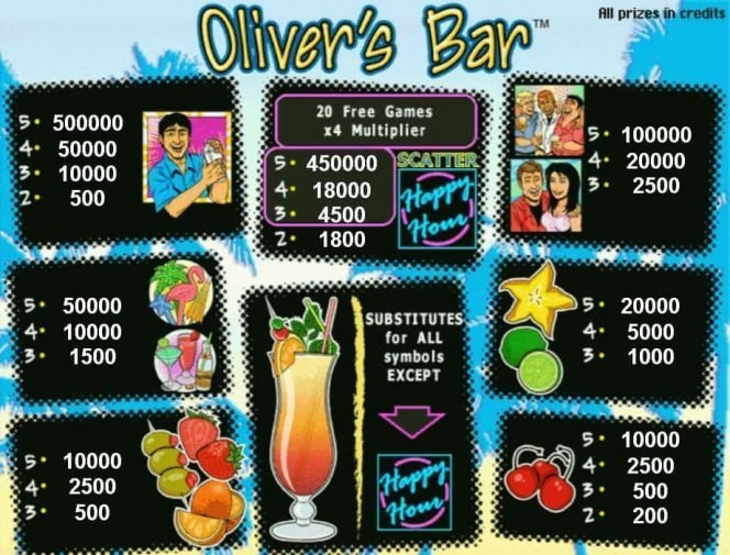 Tabela wypłat w darmowym automacie do gier online Oliver's Bar