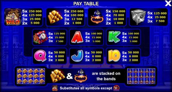 Таблица выплат онлайн казино игрового автомата Cops'n'Robbers - Millionaires Row