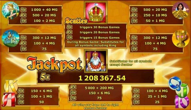 Online ingyenes nyerőgépes játék King's Treasure – kifizetési táblázat