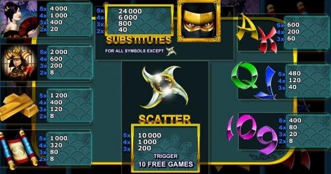 Casino online slot machine NInja's Path for free