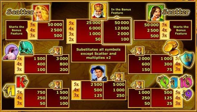 Tabla de pagos de la tragaperras gratis Royal Dynasty
