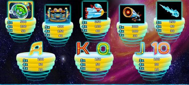 Online casino nyerőgép Twisted Pays ingyenesen