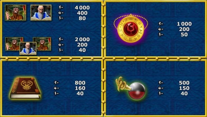 Payouts of casino slot machine Win Wizards