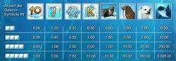 Paytable of free casino slot machine Penguin Splash
