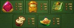 Paytable of casino slot game Go Bananas!