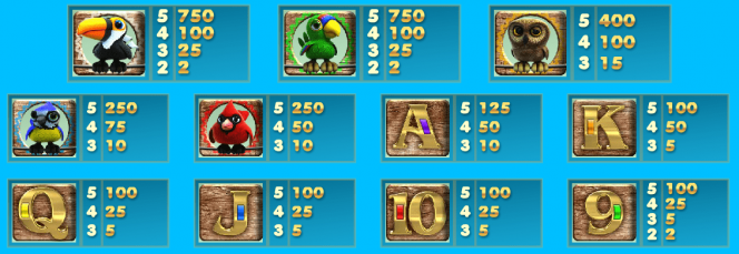 Paytable from online slot machine Feathered Frenzy