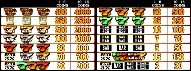 Paytable of Super Lucky Reels online slot
