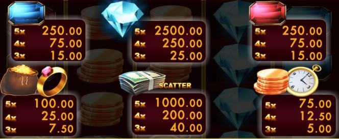 A Prime Liner online nyerőgép kifizetési táblázatának képe