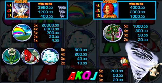 Darmowy automat do gier Thunder Storm – tabela wypłat