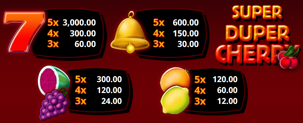 Paytable of online free slot Super Duper Cherry