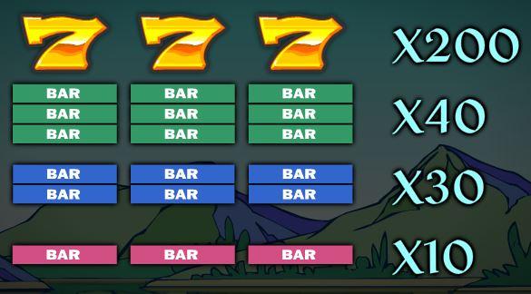 Az Over the Rainbow online ingyenes nyerőgép kifizetési táblázata