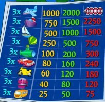 Paytable of Vacation Station online game