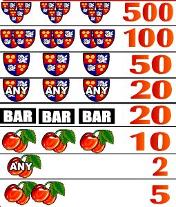Paytable of free slot game Super Tricolor