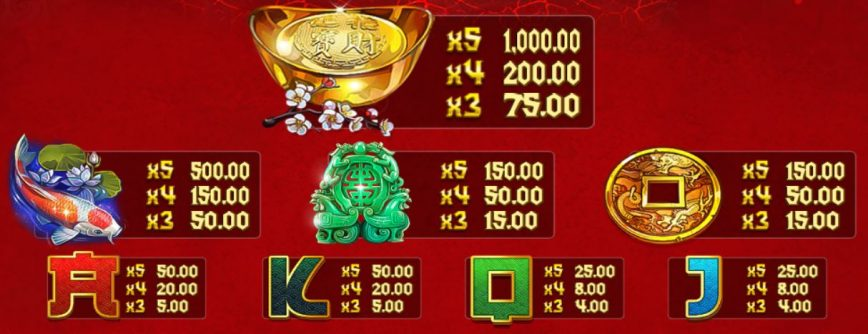 Paytable of Dragon Kings free online slot machine