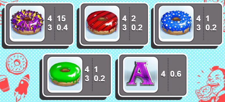 Paytable II of online slot game Donus for fun